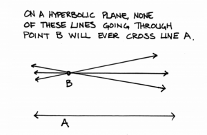 parallel lines on a hyperbolic plane